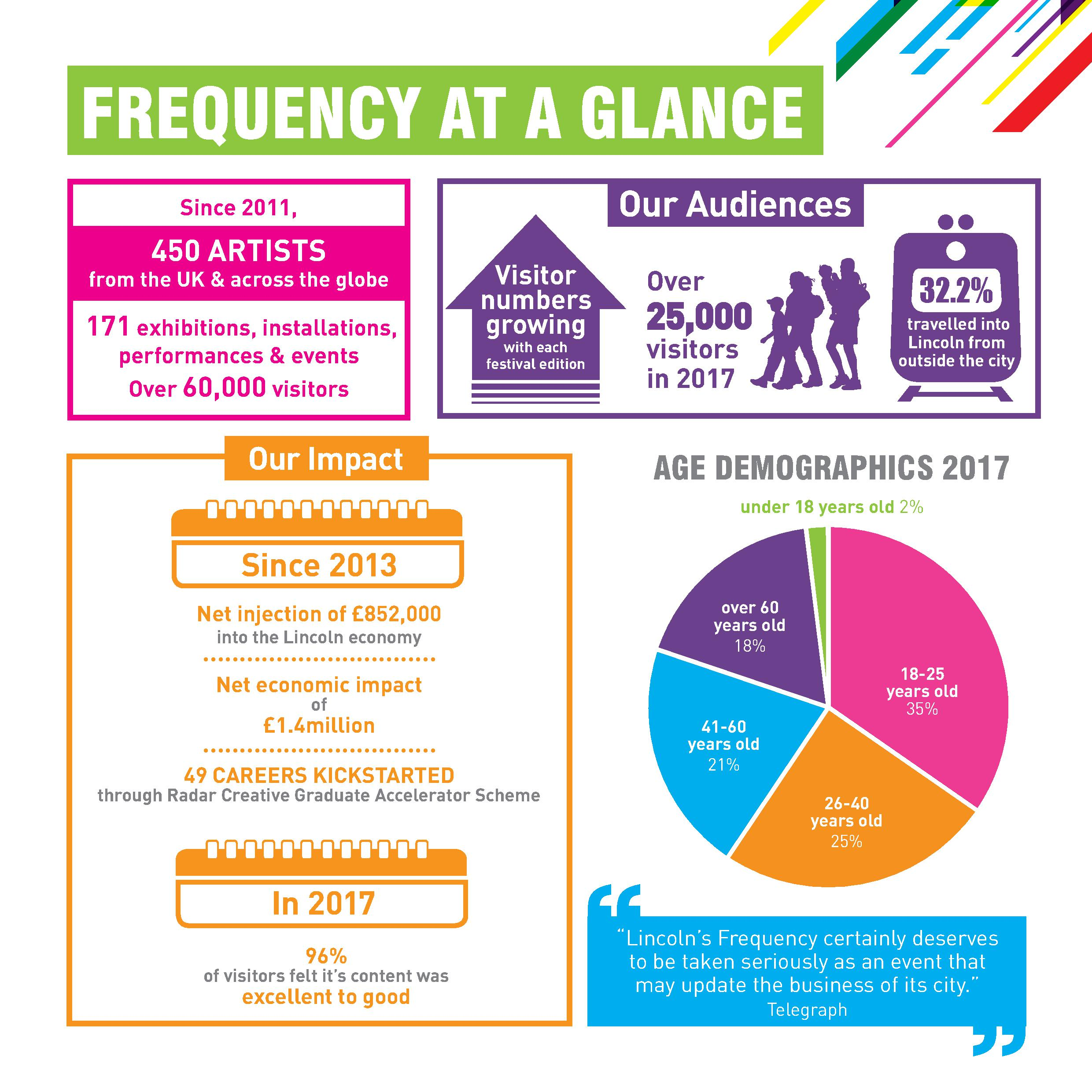 Infographic of visitor stats and economic impact