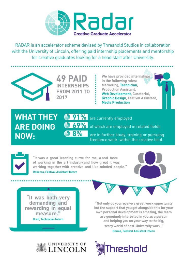 RADAR infographic